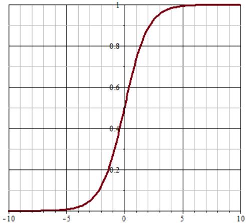 Gompertz Curve